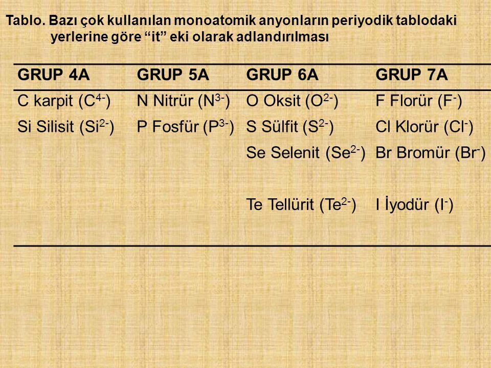GRUP 4A GRUP 5A GRUP 6A GRUP 7A C karpit (C4-) N Nitrür (N3-)
