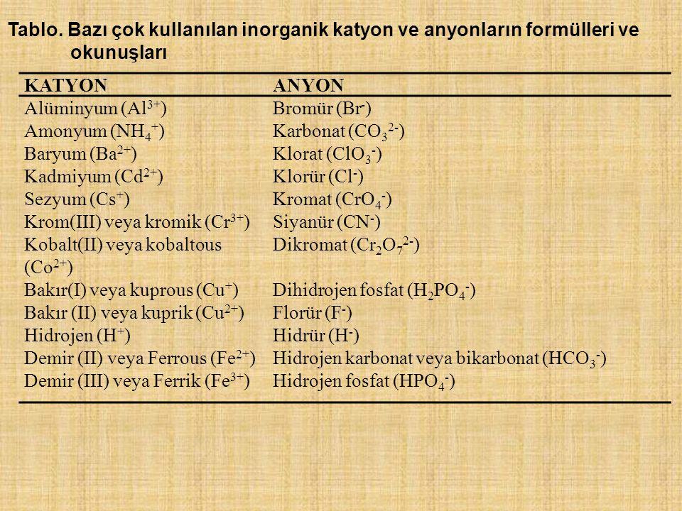 Tablo. Bazı çok kullanılan inorganik katyon ve anyonların formülleri ve