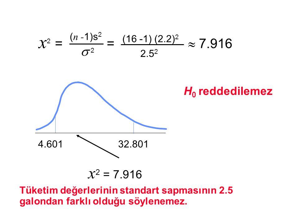 x2 = =  7.916 x2 = 7.916  2 H0 reddedilemez (16 -1) (2.2)2 (n -1)s2