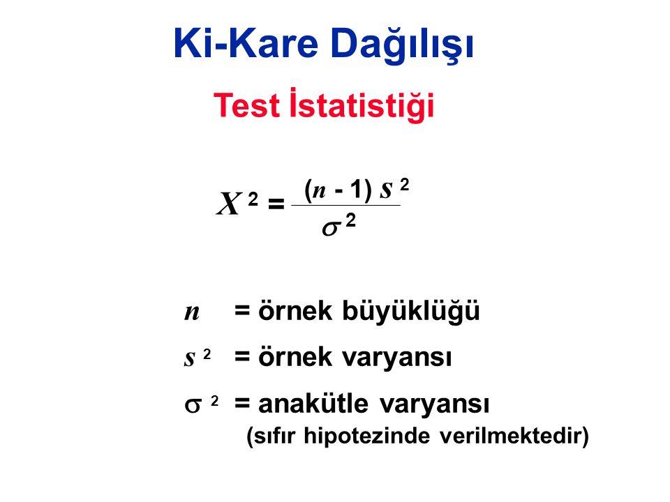 Ki-Kare Dağılışı Test İstatistiği X 2 = 2 n = örnek büyüklüğü