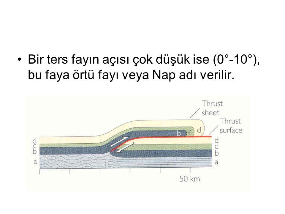 Bir ters fayın açısı çok düşük ise (0°-10°), bu faya örtü fayı veya Nap adı verilir.
