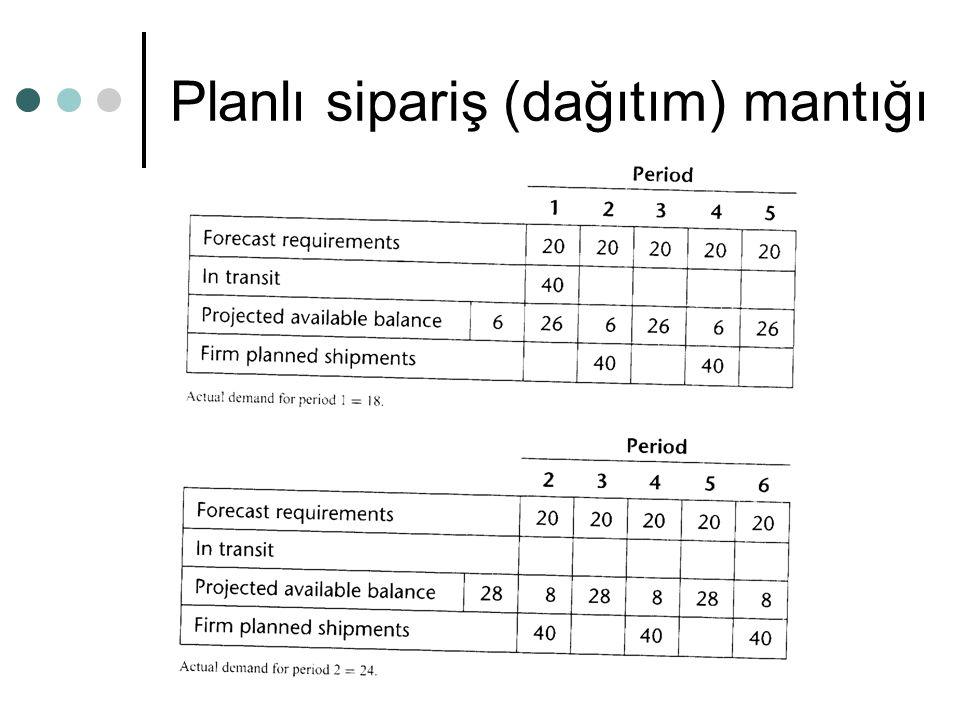Planlı sipariş (dağıtım) mantığı