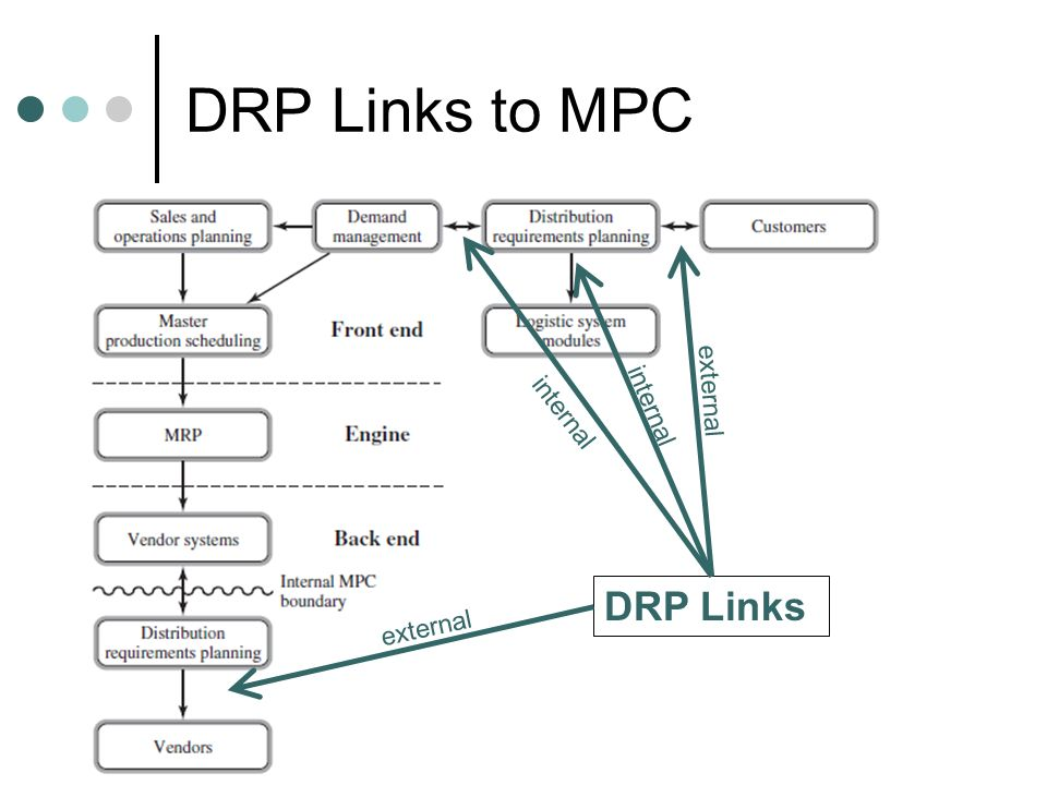DRP Links to MPC external internal internal DRP Links external