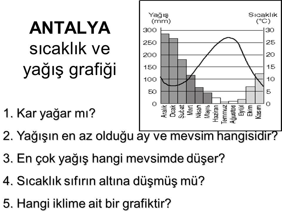 ANTALYA sıcaklık ve yağış grafiği