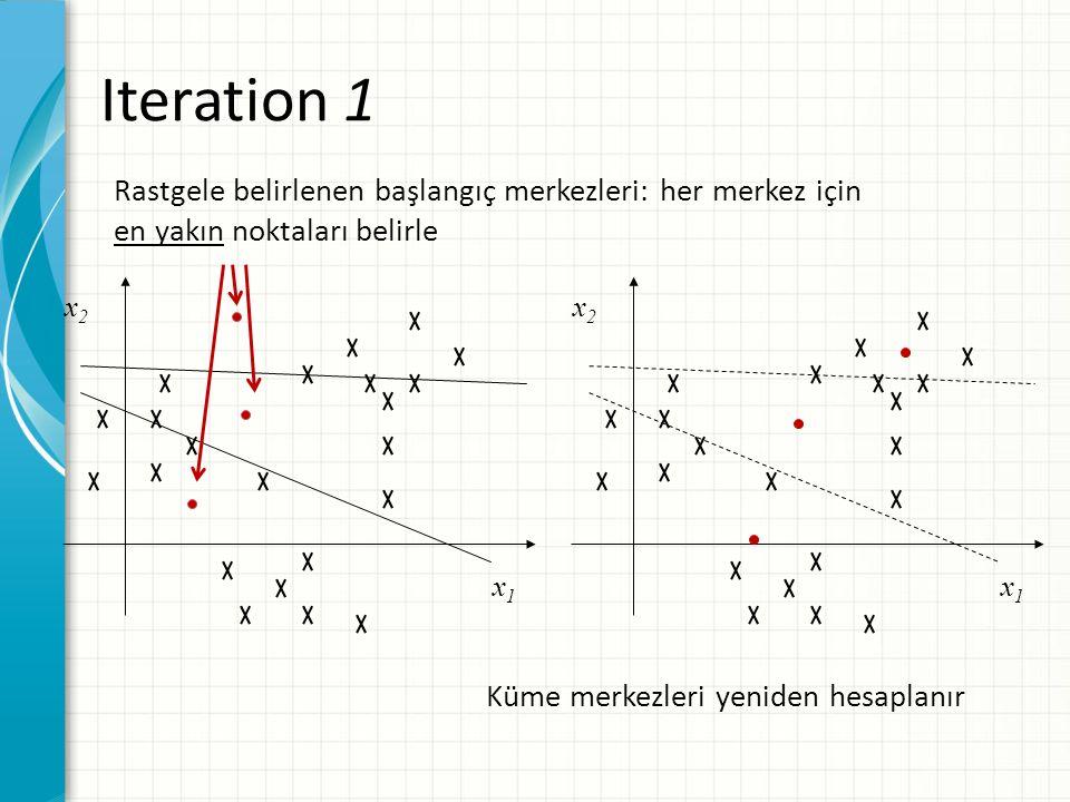 Iteration 1 Rastgele belirlenen başlangıç merkezleri: her merkez için en yakın noktaları belirle. x2.