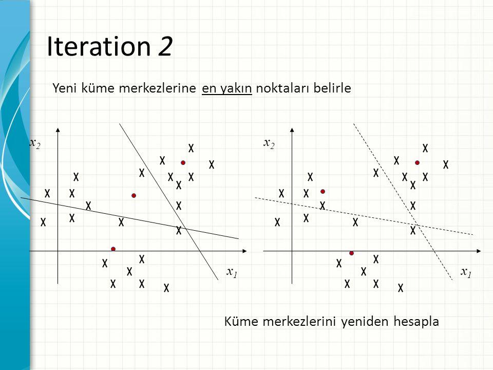 Iteration 2 Yeni küme merkezlerine en yakın noktaları belirle