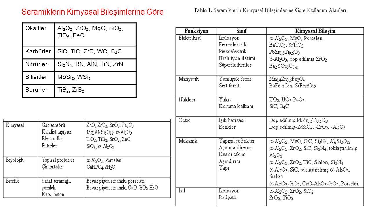Seramiklerin Kimyasal Bileşimlerine Göre Sınıflandırılması