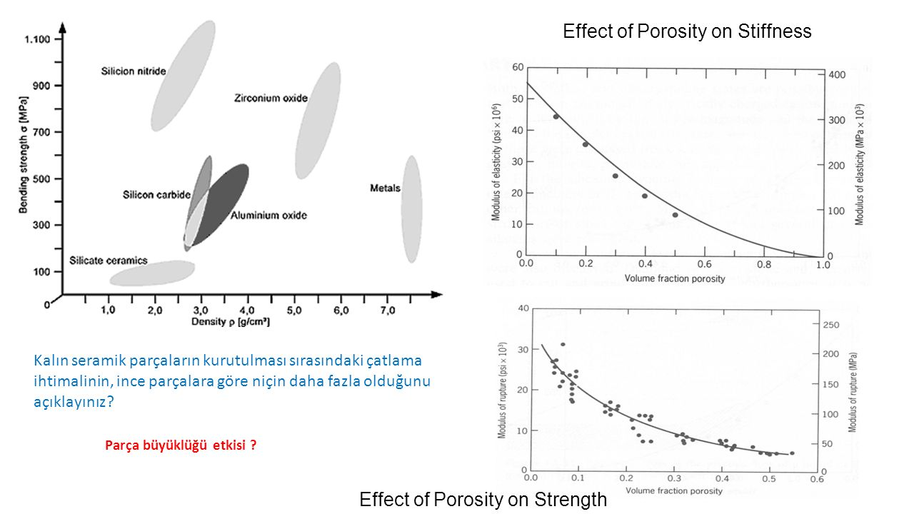 Effect of Porosity on Stiffness