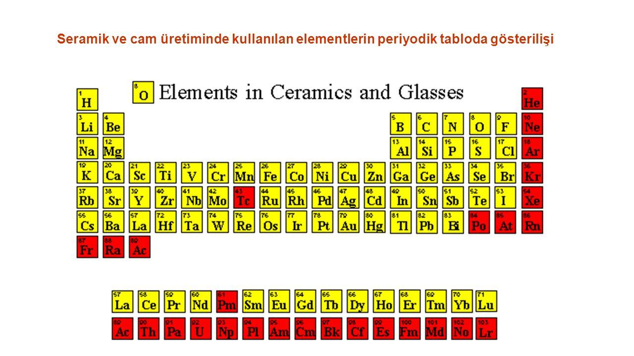Seramik ve cam üretiminde kullanılan elementlerin periyodik tabloda gösterilişi