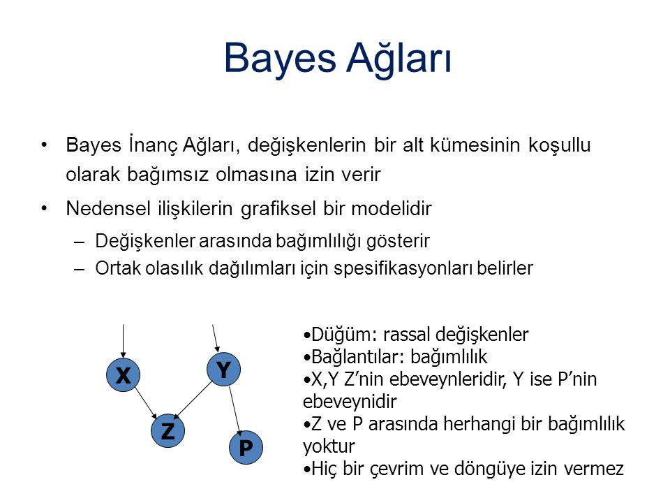 Bayes Ağları Bayes İnanç Ağları, değişkenlerin bir alt kümesinin koşullu olarak bağımsız olmasına izin verir.