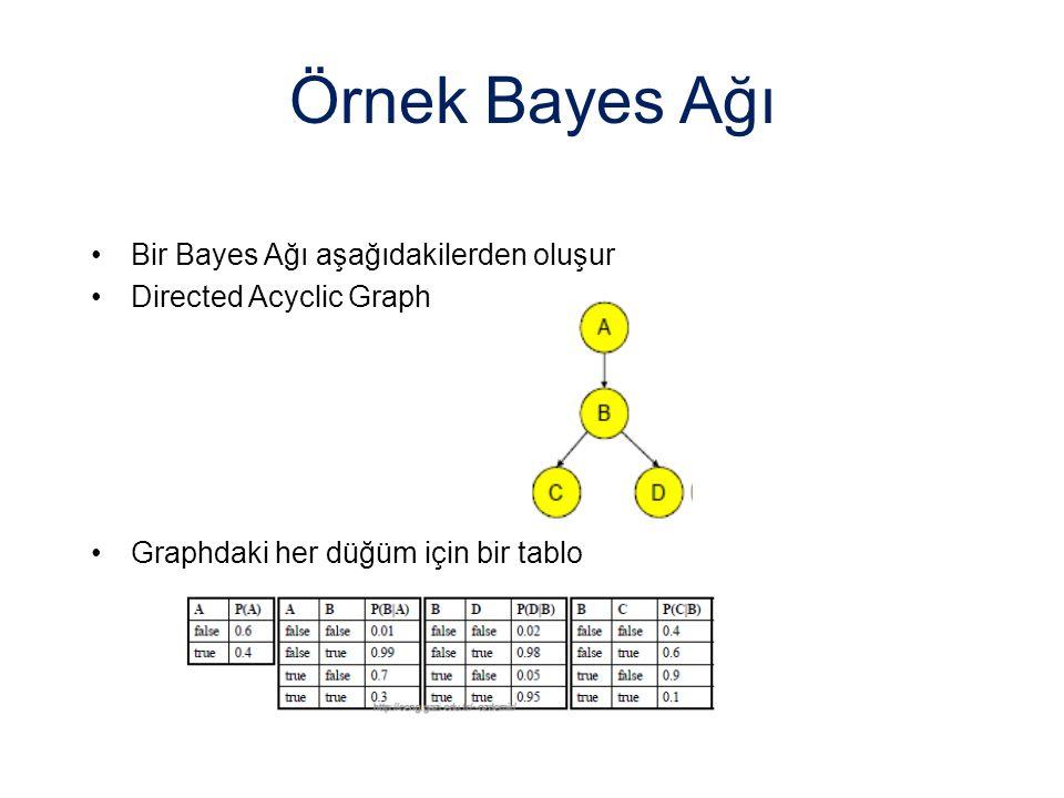 Örnek Bayes Ağı Bir Bayes Ağı aşağıdakilerden oluşur