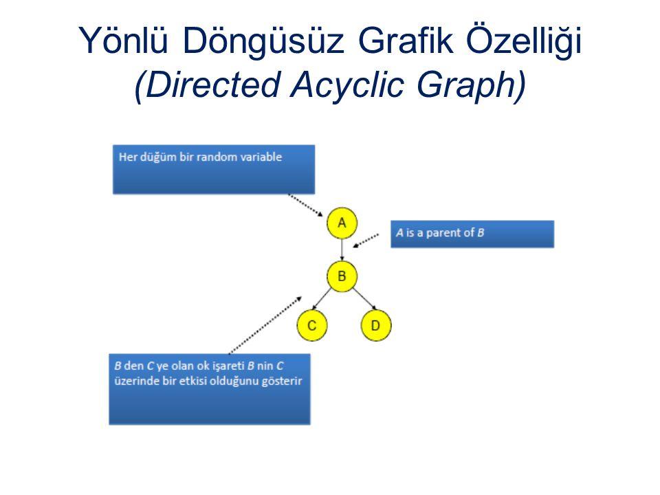 Yönlü Döngüsüz Grafik Özelliği (Directed Acyclic Graph)