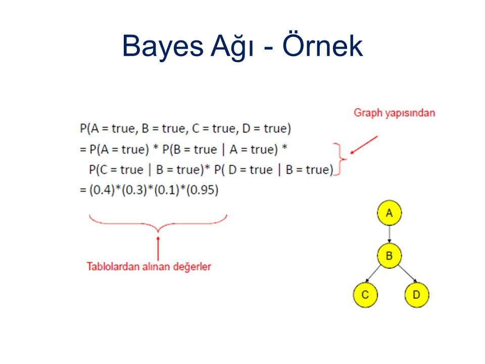 Bayes Ağı - Örnek