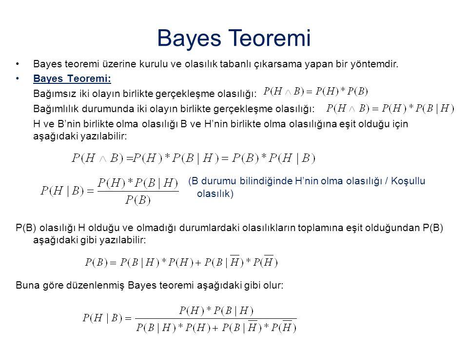 Bayes Teoremi Bayes teoremi üzerine kurulu ve olasılık tabanlı çıkarsama yapan bir yöntemdir. Bayes Teoremi: