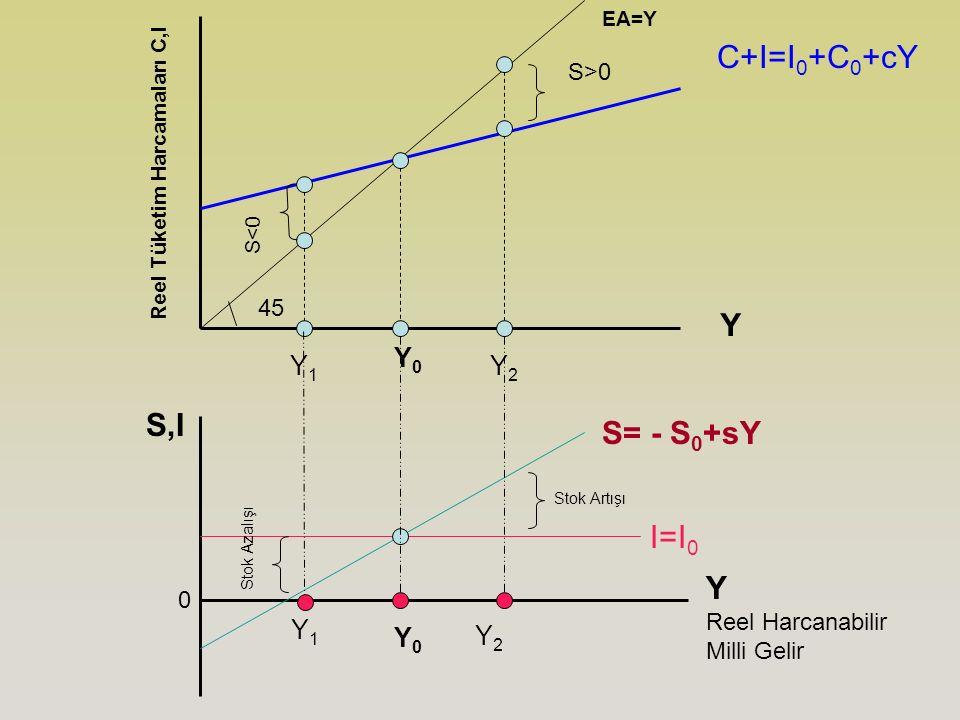 C+I=I0+C0+cY Y S,I S= - S0+sY I=I0 Y Y0 Y1 Y2 Y1 Y0 Y2 S>0 45