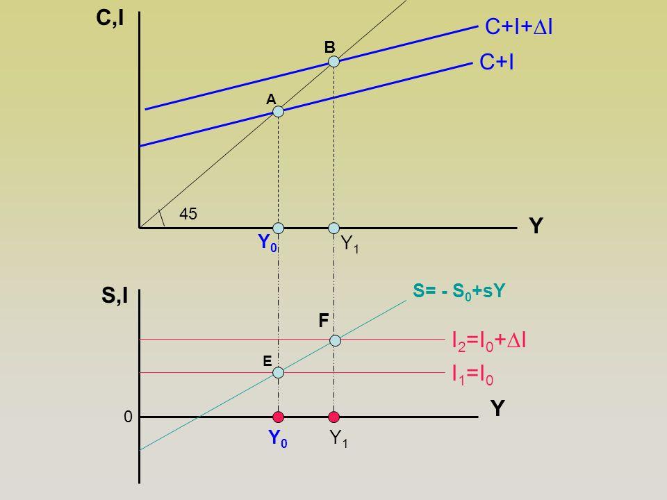 C,I C+I+∆I C+I Y S,I I2=I0+∆I I1=I0 Y Y0 Y1 S= - S0+sY F Y0 Y1 B 45 A
