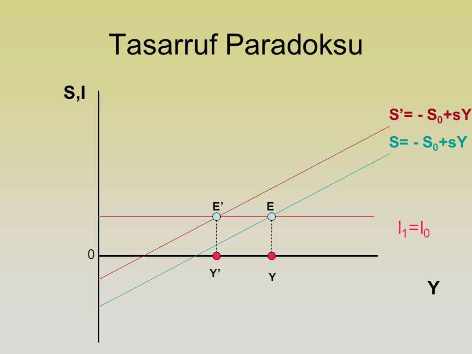 Tasarruf Paradoksu S,I S'= - S0+sY S= - S0+sY E' E I1=I0 Y' Y Y