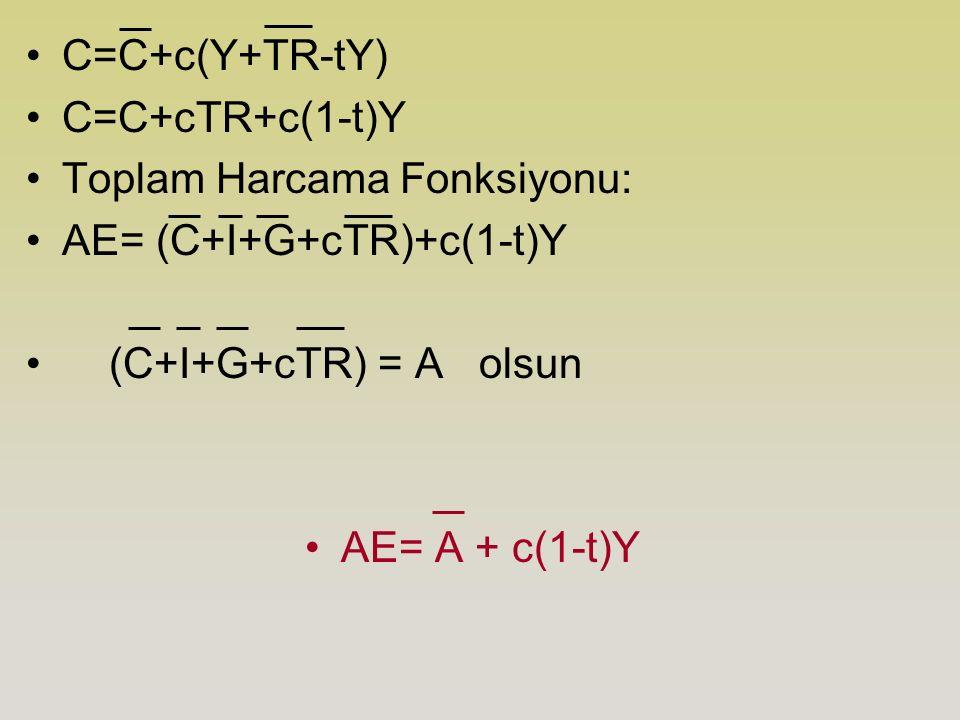 C=C+c(Y+TR-tY) C=C+cTR+c(1-t)Y. Toplam Harcama Fonksiyonu: AE= (C+I+G+cTR)+c(1-t)Y. (C+I+G+cTR) = A olsun.