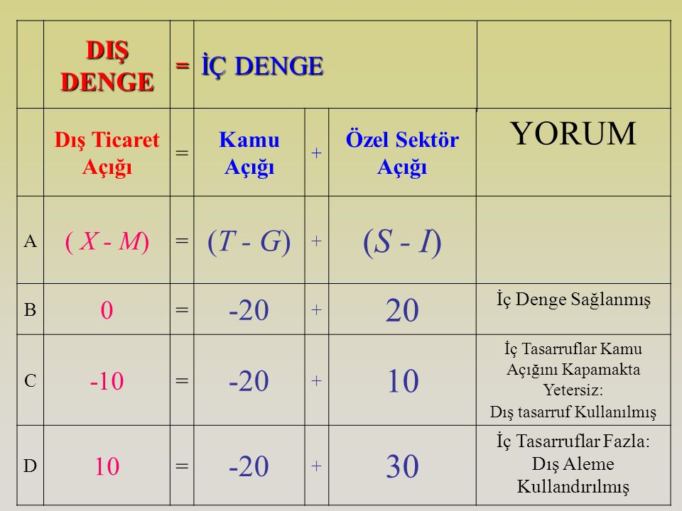 YORUM (S - I) 20 10 30 (T - G) -20 DIŞ DENGE İÇ DENGE ( X - M) -10 =
