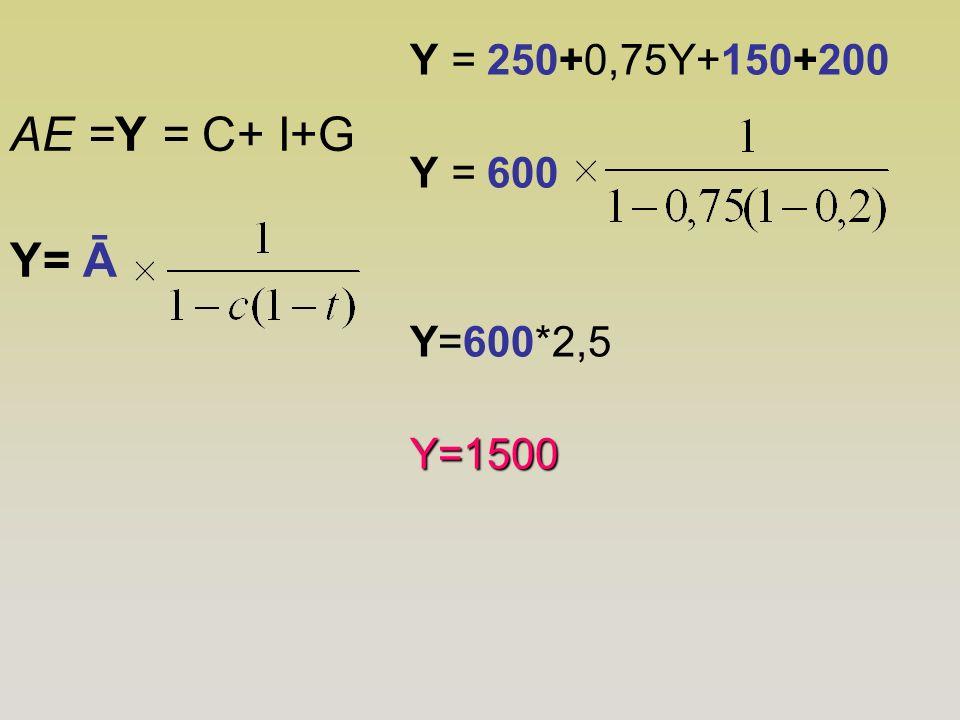 Y = 250+0,75Y+150+200 Y = 600 Y=600*2,5 Y=1500 AE =Y = C+ I+G Y= Ā