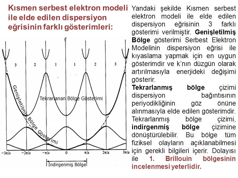 Yandaki şekilde Kısmen serbest elektron modeli ile elde edilen dispersiyon eğrisinin 3 farklı gösterimi verilmiştir. Genişletilmiş Bölge gösterimi Serbest Elektron Modelinin dispersiyon eğrisi ile kıyaslama yapmak için en uygun gösterimdir ve k'nın düzgün olarak artırılmasıyla enerjideki değişimi gösterir.