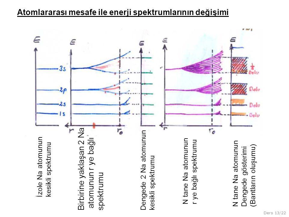 Atomlararası mesafe ile enerji spektrumlarının değişimi