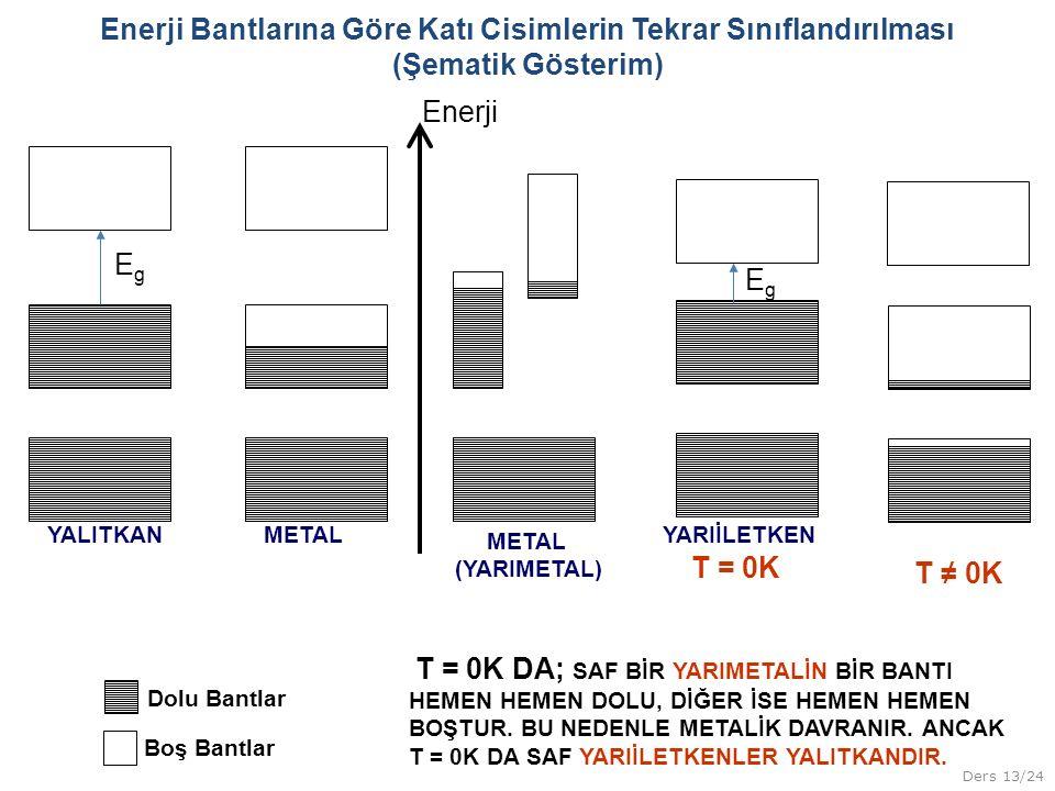 Enerji Bantlarına Göre Katı Cisimlerin Tekrar Sınıflandırılması (Şematik Gösterim)