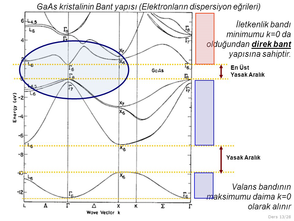 GaAs kristalinin Bant yapısı (Elektronların dispersiyon eğrileri)