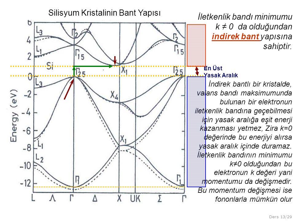 Silisyum Kristalinin Bant Yapısı