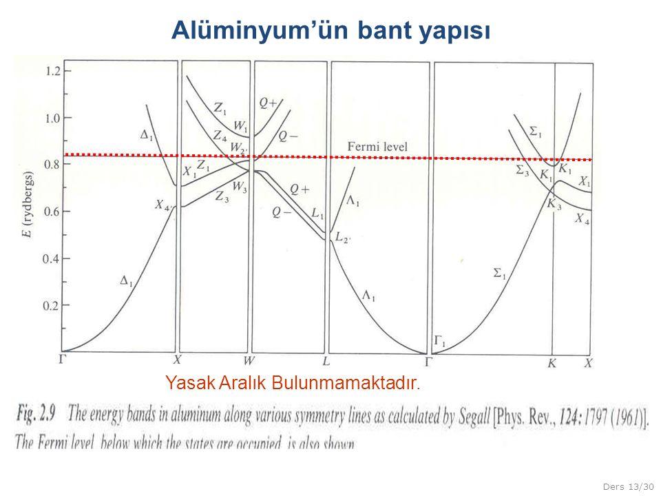 Alüminyum'ün bant yapısı