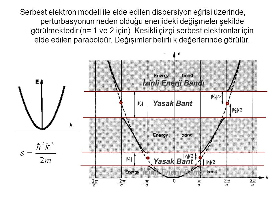 Serbest elektron modeli ile elde edilen dispersiyon eğrisi üzerinde, pertürbasyonun neden olduğu enerjideki değişmeler şekilde görülmektedir (n= 1 ve 2 için). Kesikli çizgi serbest elektronlar için elde edilen paraboldür. Değişimler belirli k değerlerinde görülür.