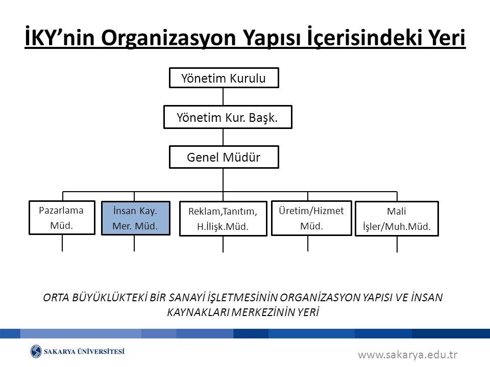 İKY'nin Organizasyon Yapısı İçerisindeki Yeri
