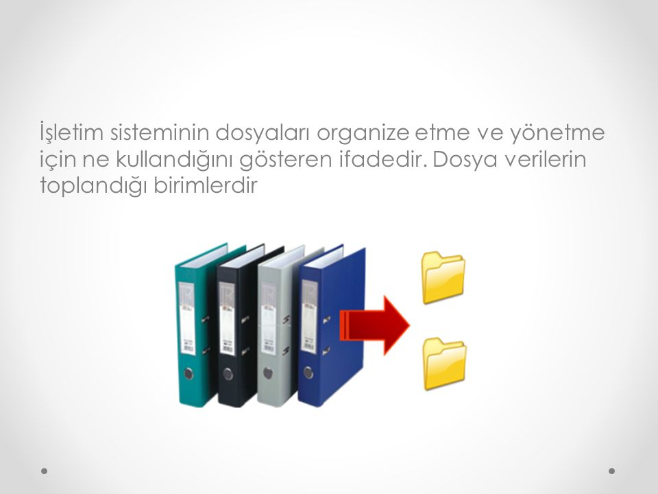 İşletim sisteminin dosyaları organize etme ve yönetme için ne kullandığını gösteren ifadedir.