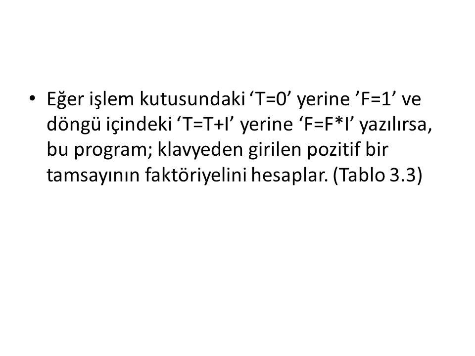 Eğer işlem kutusundaki 'T=0' yerine 'F=1' ve döngü içindeki 'T=T+I' yerine 'F=F*I' yazılırsa, bu program; klavyeden girilen pozitif bir tamsayının faktöriyelini hesaplar.