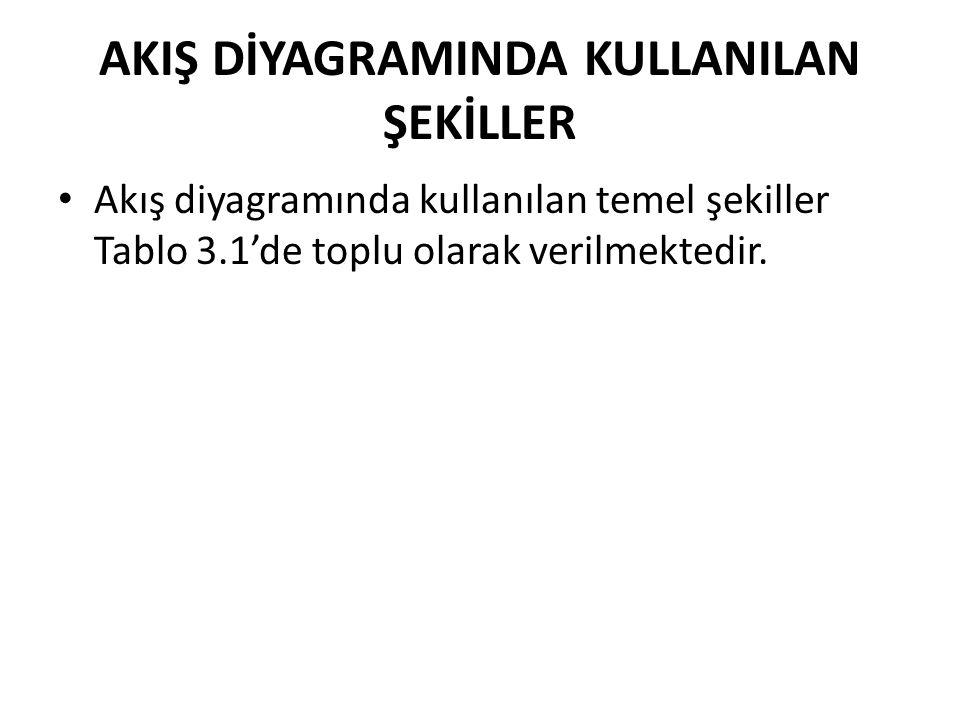 AKIŞ DİYAGRAMINDA KULLANILAN ŞEKİLLER