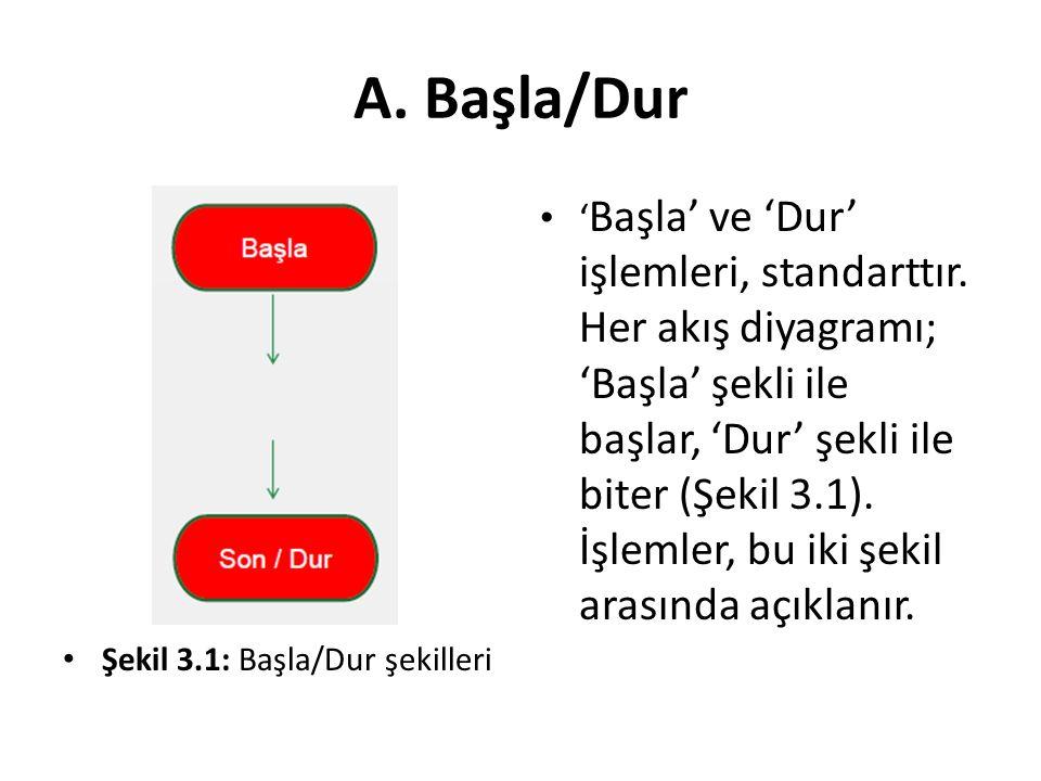 A. Başla/Dur Şekil 3.1: Başla/Dur şekilleri.