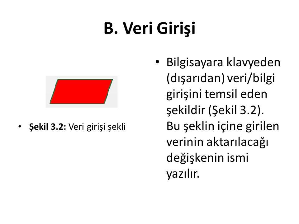 B. Veri Girişi Şekil 3.2: Veri girişi şekli.