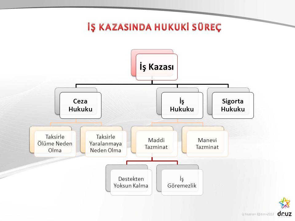 İş Kazası İŞ KAZASINDA HUKUKİ SÜREÇ Ceza Hukuku İş Hukuku