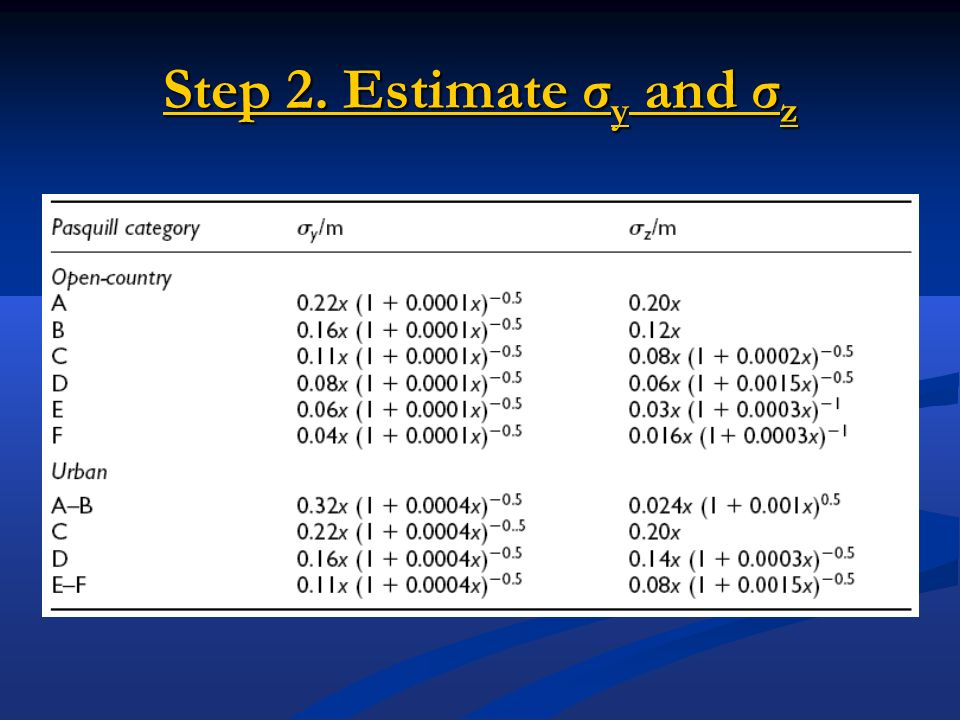 Step 2. Estimate σy and σz