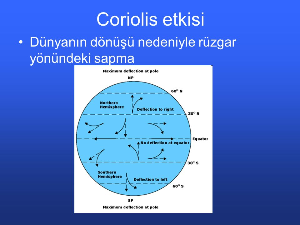 Coriolis etkisi Dünyanın dönüşü nedeniyle rüzgar yönündeki sapma