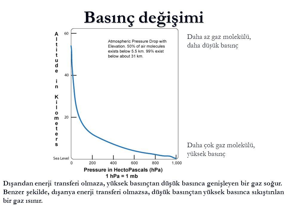 Basınç değişimi Daha az gaz molekülü, daha düşük basınç