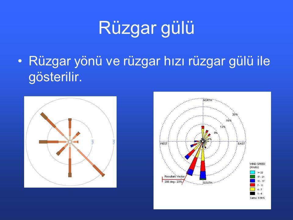 Rüzgar gülü Rüzgar yönü ve rüzgar hızı rüzgar gülü ile gösterilir.