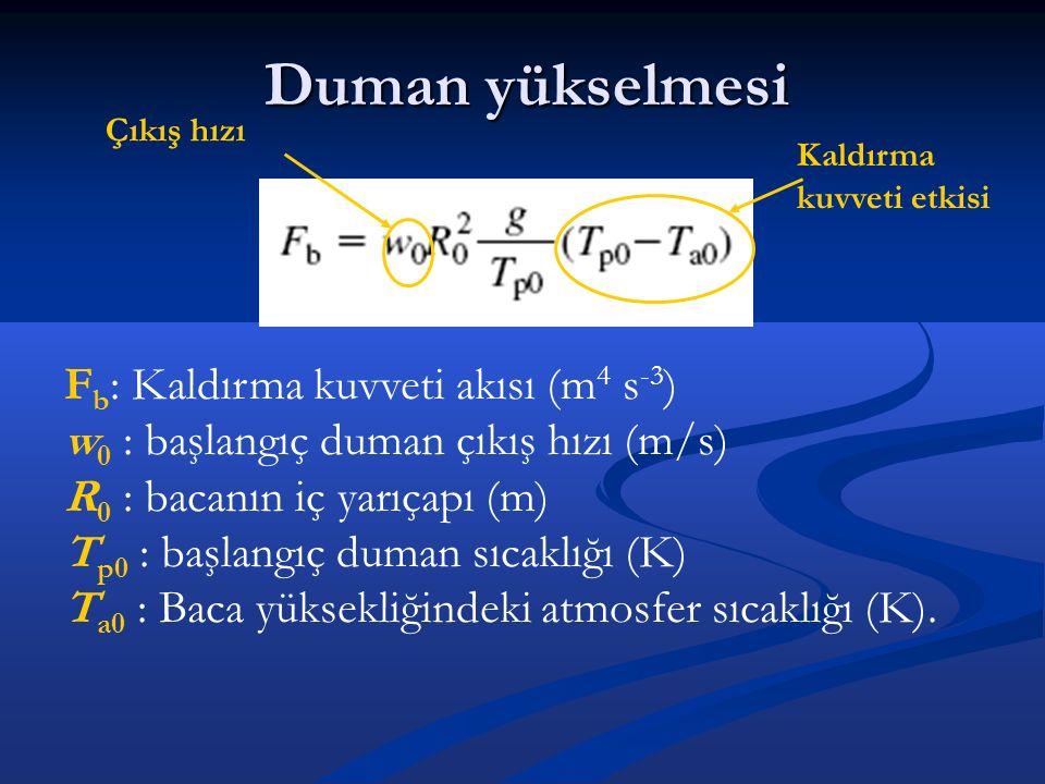 Duman yükselmesi Fb: Kaldırma kuvveti akısı (m4 s-3)