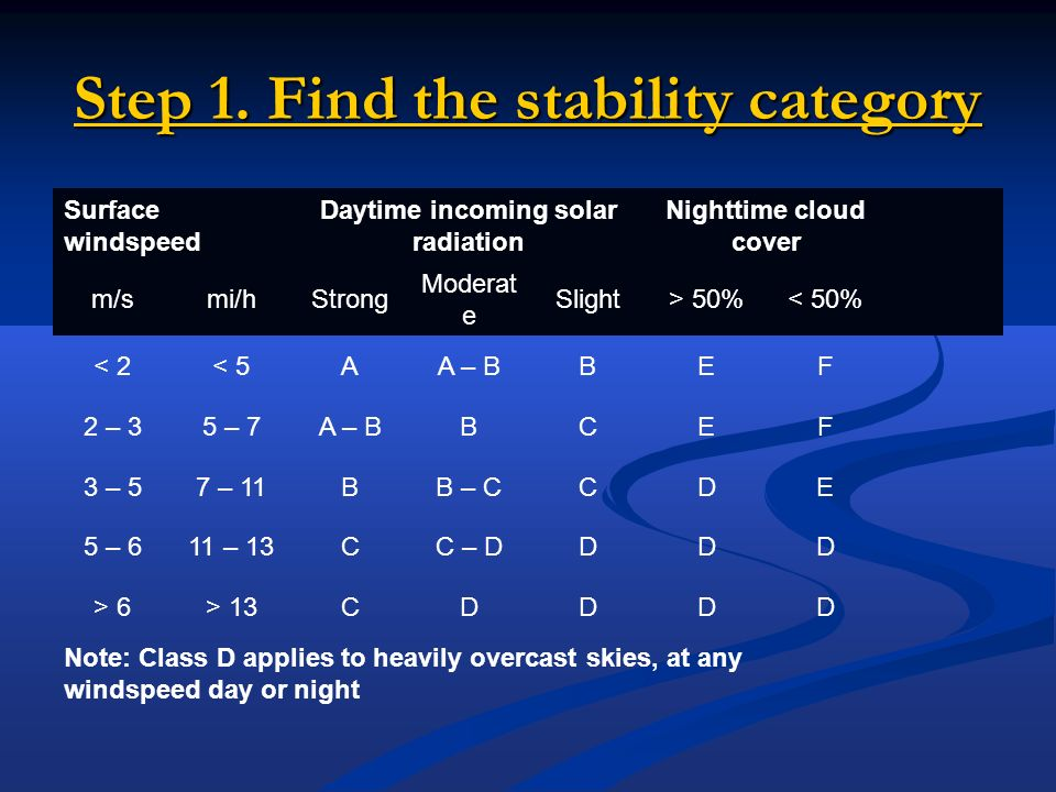 Step 1. Find the stability category