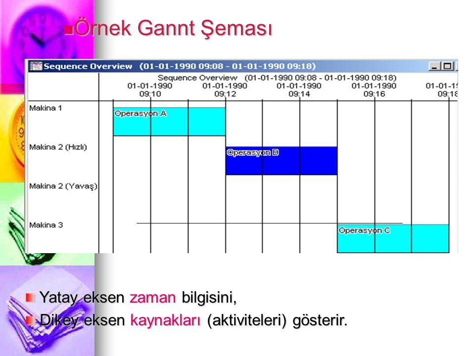 Örnek Gannt Şeması Yatay eksen zaman bilgisini,