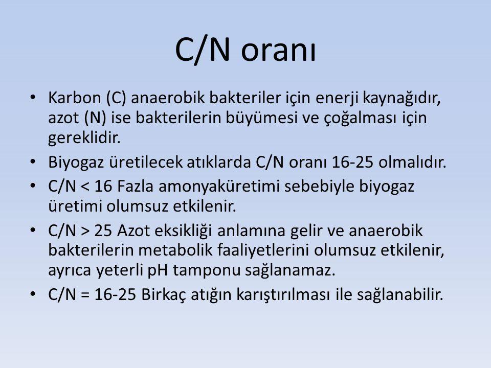 C/N oranı Karbon (C) anaerobik bakteriler için enerji kaynağıdır, azot (N) ise bakterilerin büyümesi ve çoğalması için gereklidir.