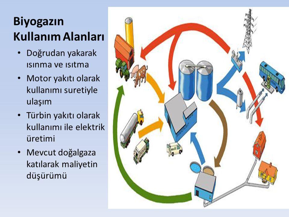Biyogazın Kullanım Alanları