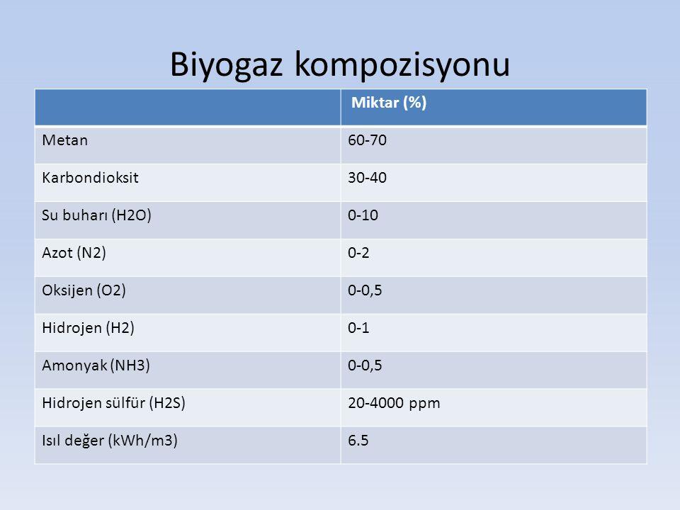 Biyogaz kompozisyonu Miktar (%) Metan 60-70 Karbondioksit 30-40