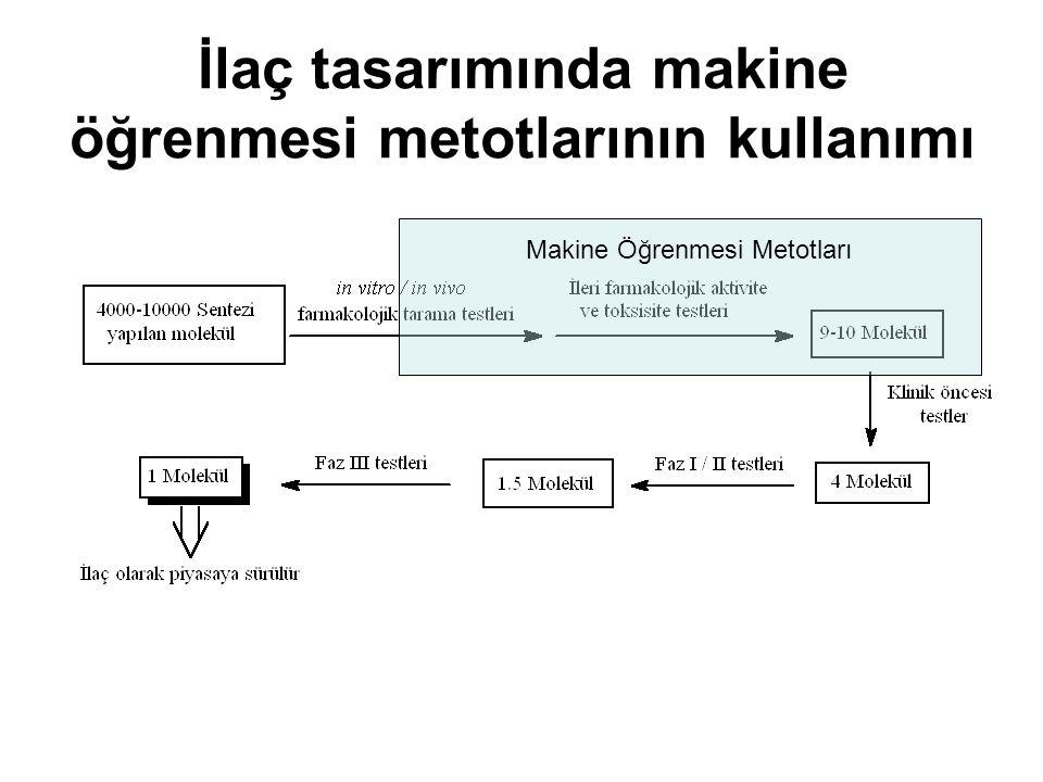 İlaç tasarımında makine öğrenmesi metotlarının kullanımı