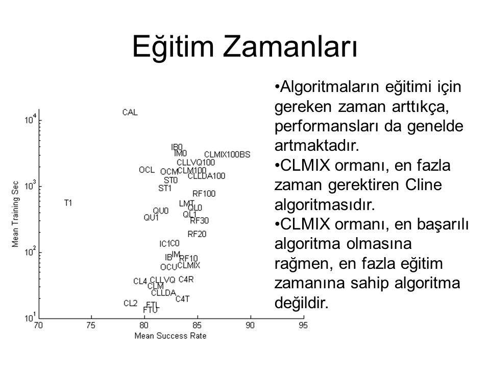 Eğitim Zamanları Algoritmaların eğitimi için gereken zaman arttıkça, performansları da genelde artmaktadır.